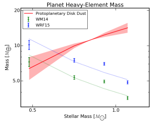 The heavy element mass in planets surprisingly increases with decreasing stellar mass.