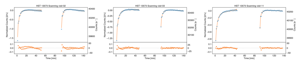"Even with constant illumination HST's WFC3 detector does not show a flat line but a hook-like pattern known as the ""ramp effect"". A major challenge for precise time-resolved observations required by exoplanet observations."